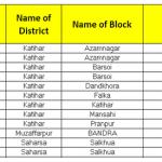 12 Villages in Bihar Electrified last week