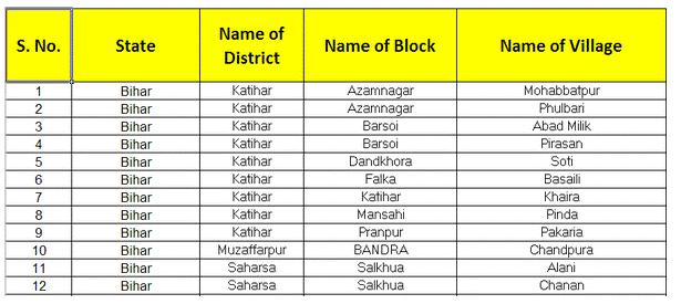Bihar-Electrification