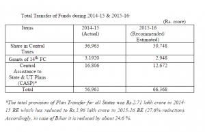 Bihar-funds