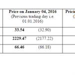 Global Crude oil price of Indian Basket at US$ 33.54 per bbl