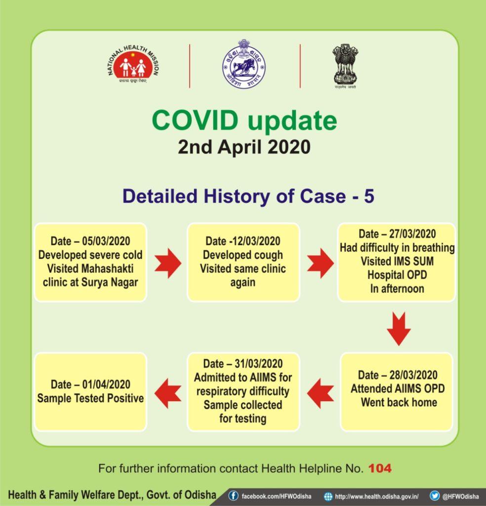 Odisha Health Department