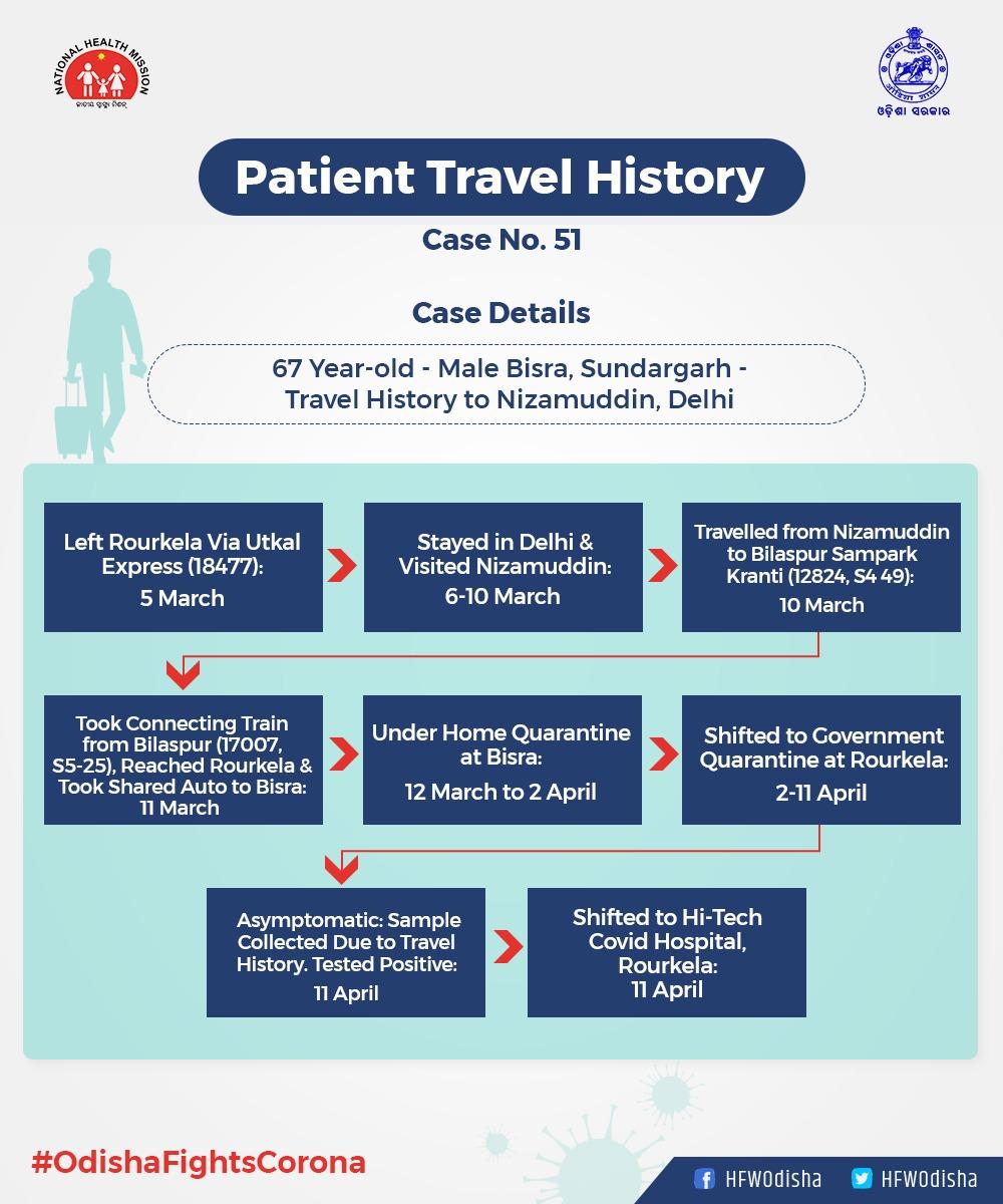 COVID-19 Case Odisha
