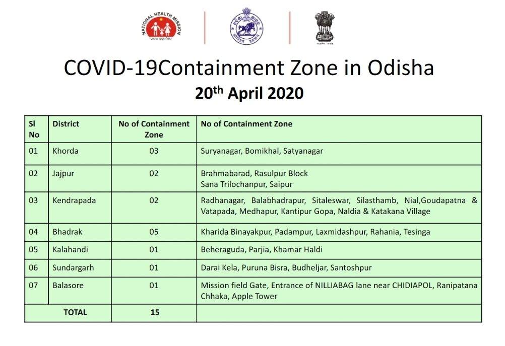 Containment Zones Odisha
