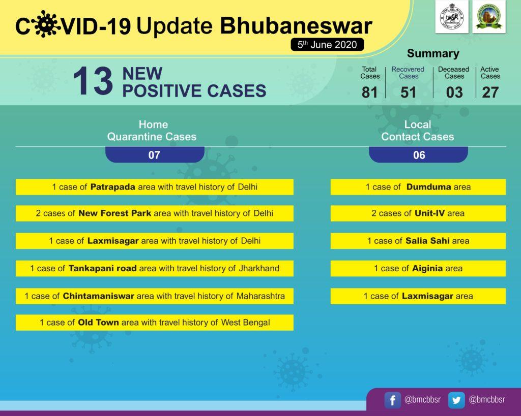 Bhubneswar Corona News
