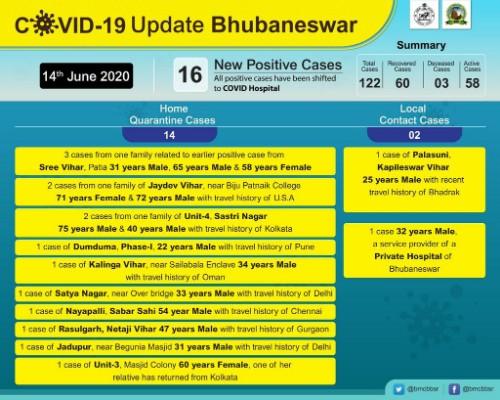 Bhubaneswar Corona Updates