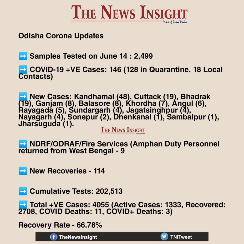 Odisha Corona Updates June 15