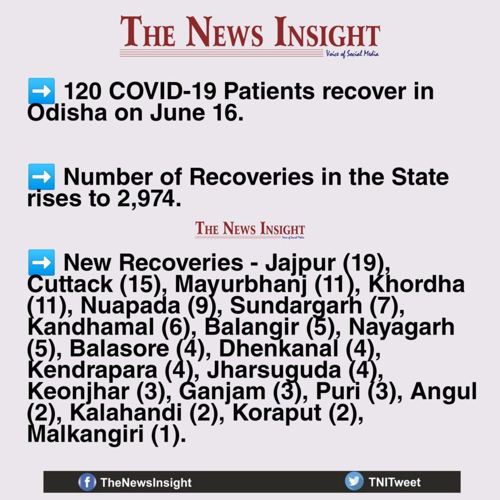 Odisha Recoveries