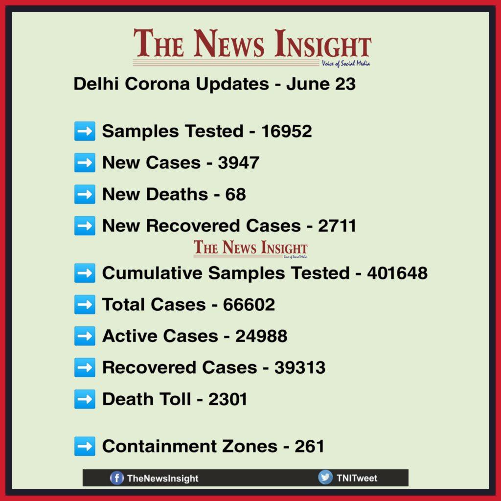 Delhi Corona Updates June 23