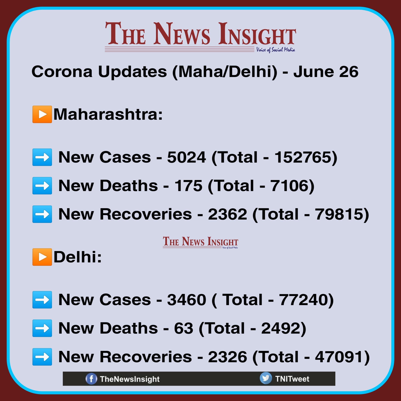 Maharashtra Delhi Corona Updates