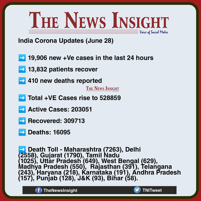 India Corona Updates June 28