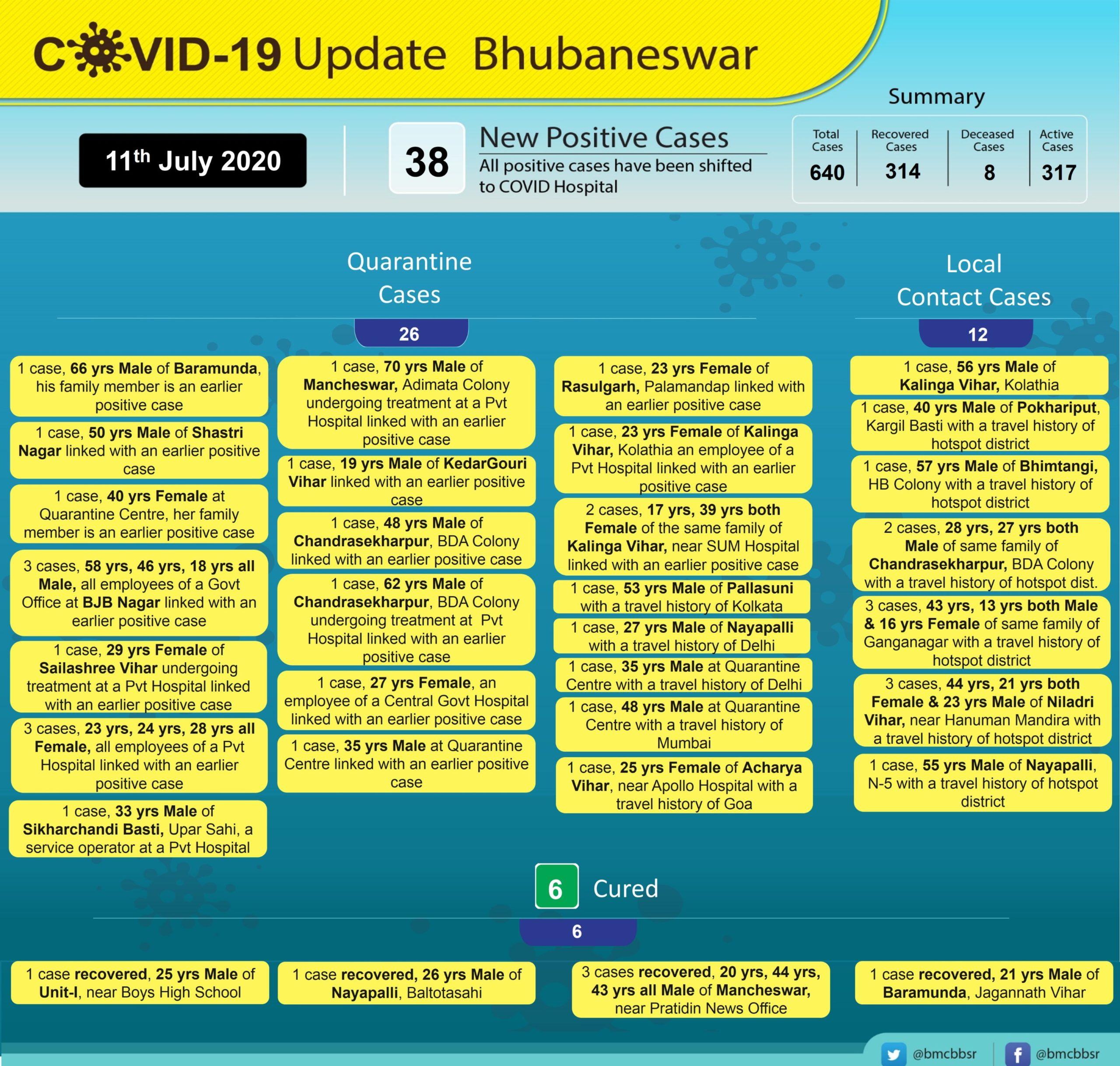 Bhubaneswar Corona News