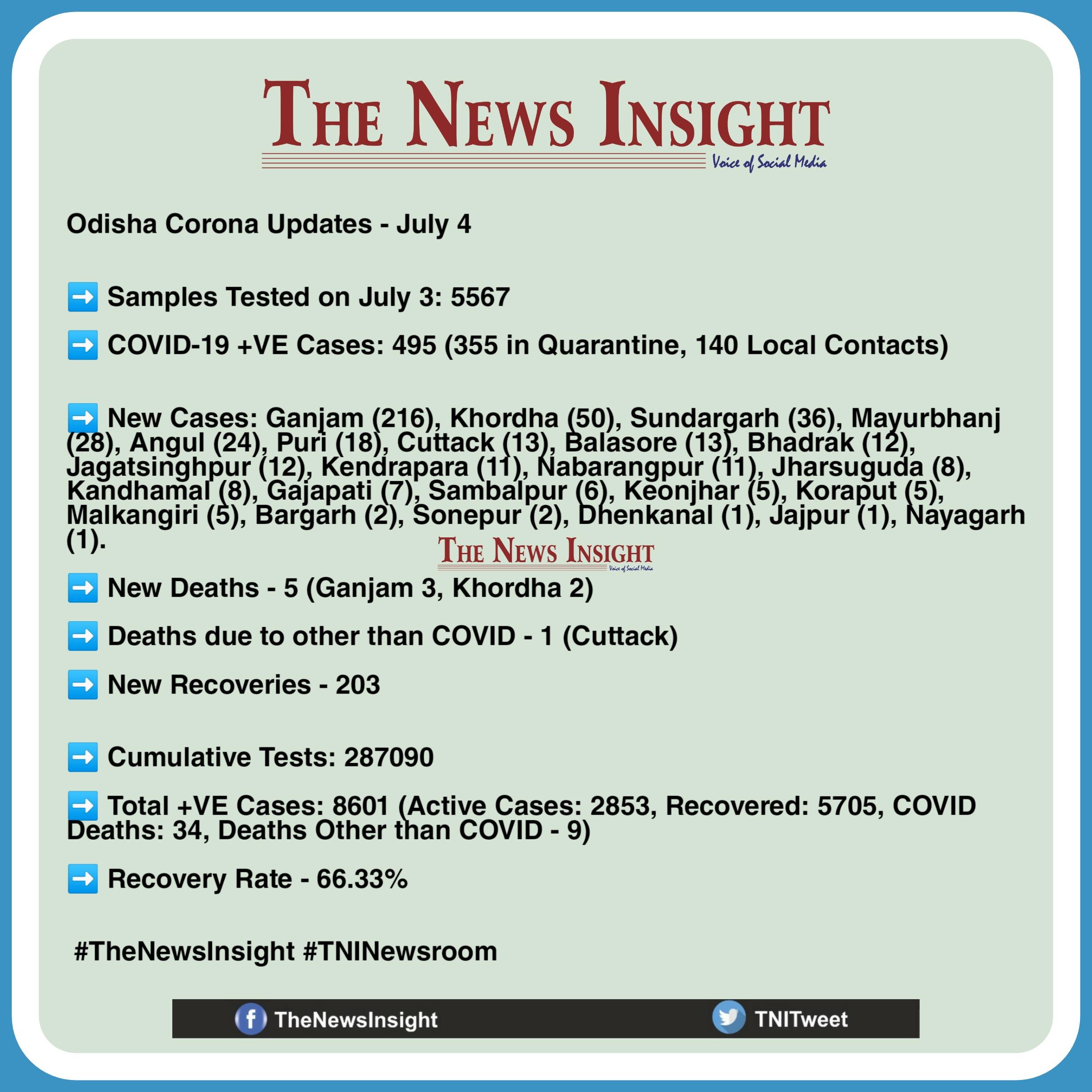 Odisha Corona Updates - July 4