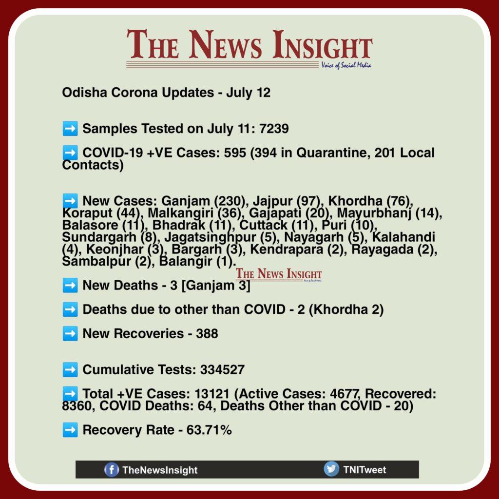 Odisha Corona Updates July 12