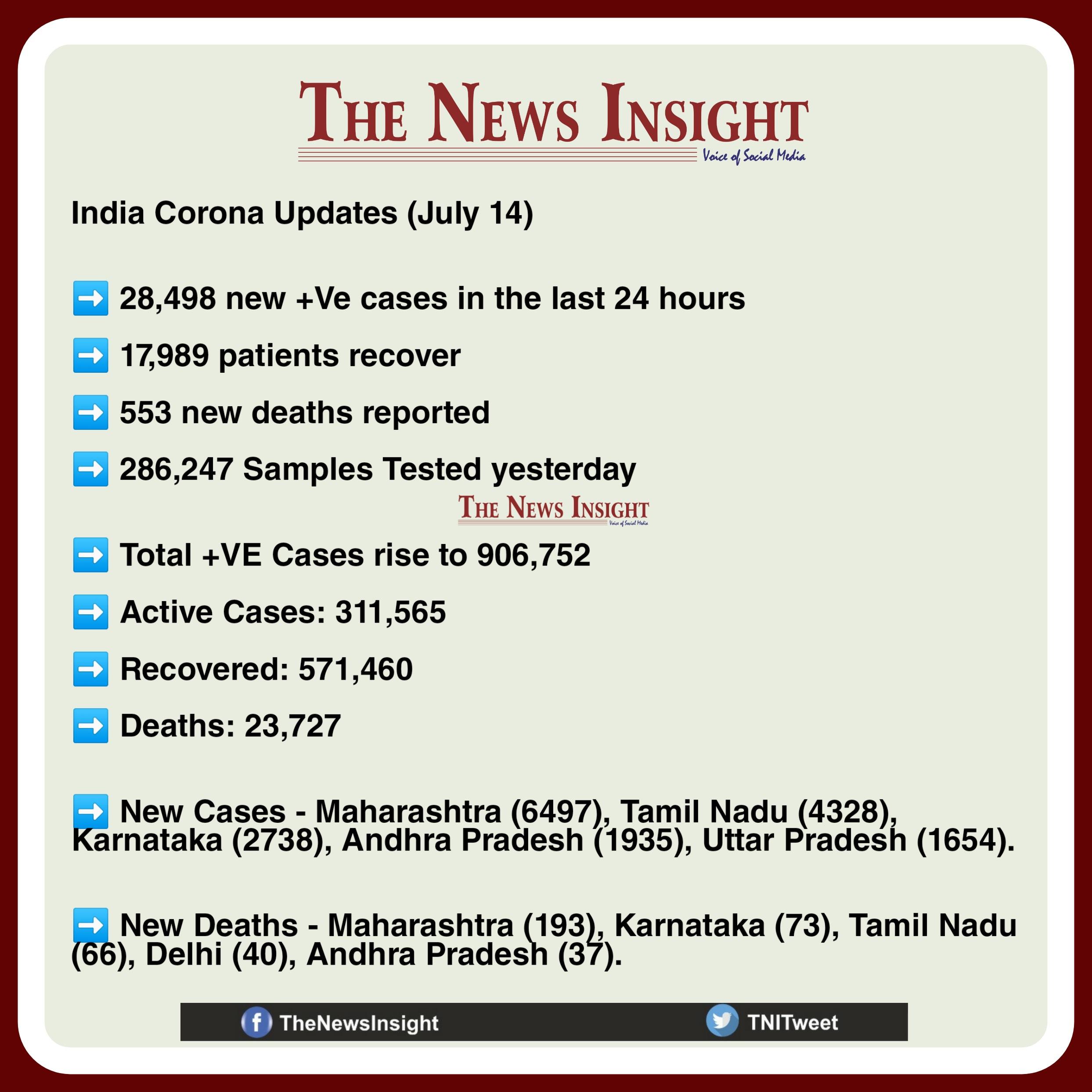 India Corona Updates - July 14