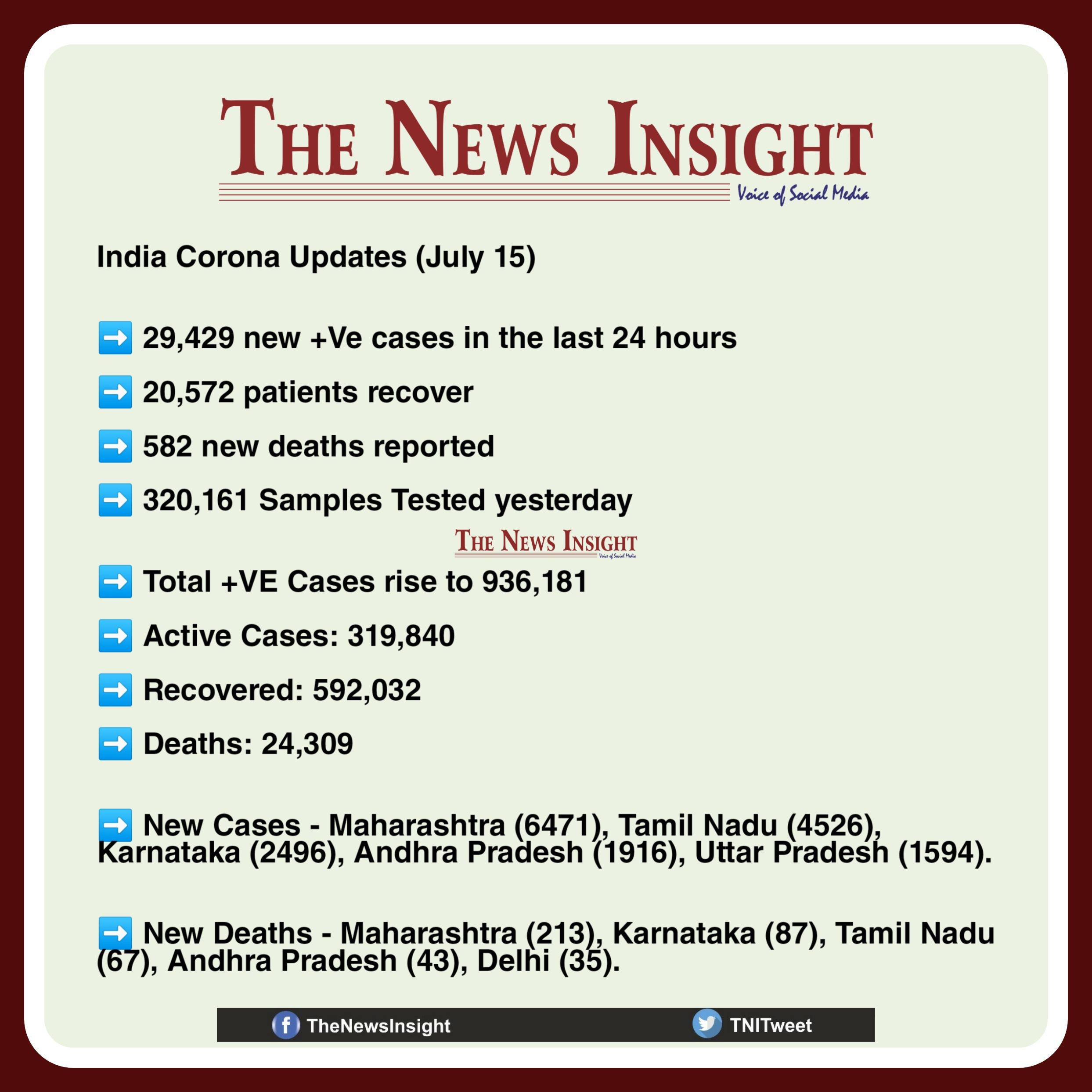 India Corona Updates July 15