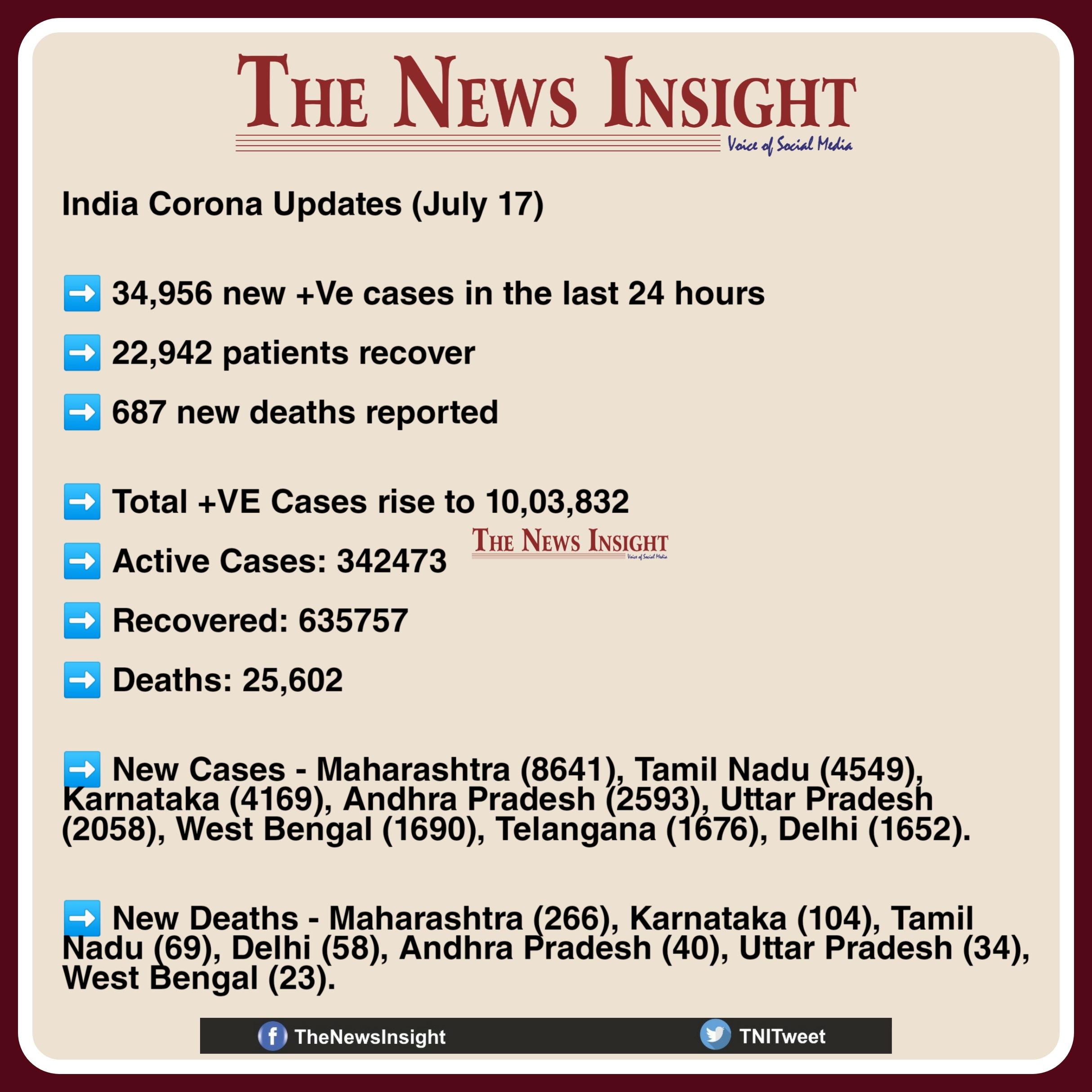 India Corona Updates