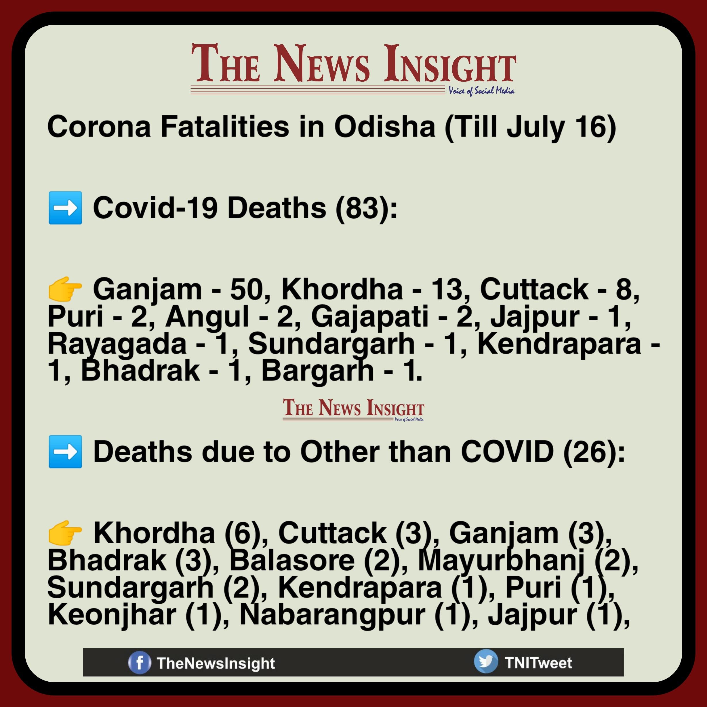 Odisha Corona Deaths