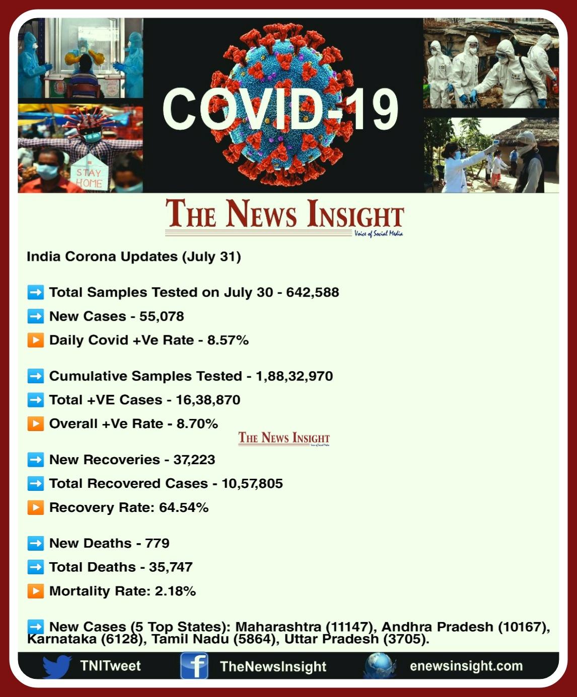 COVID-19 India Updates
