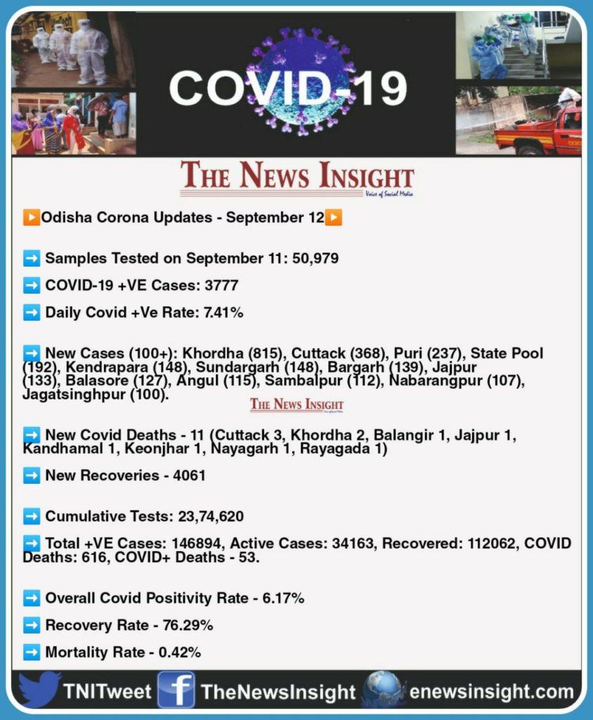 Odisha COVID-19 Updates