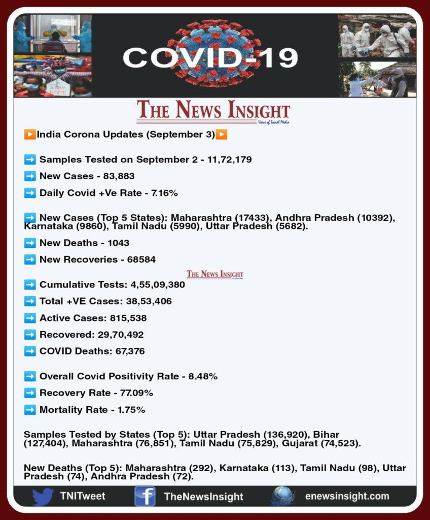 India Corona Updates - September 3