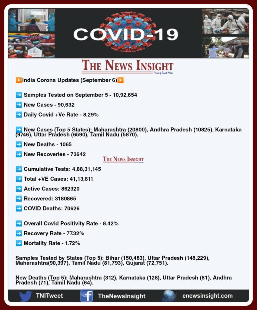 India Corona Updates September 6