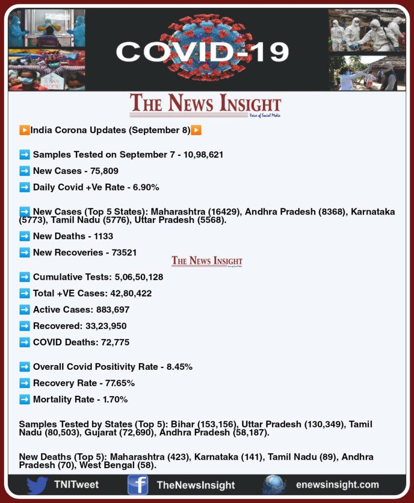 India Corona Updates - September 8