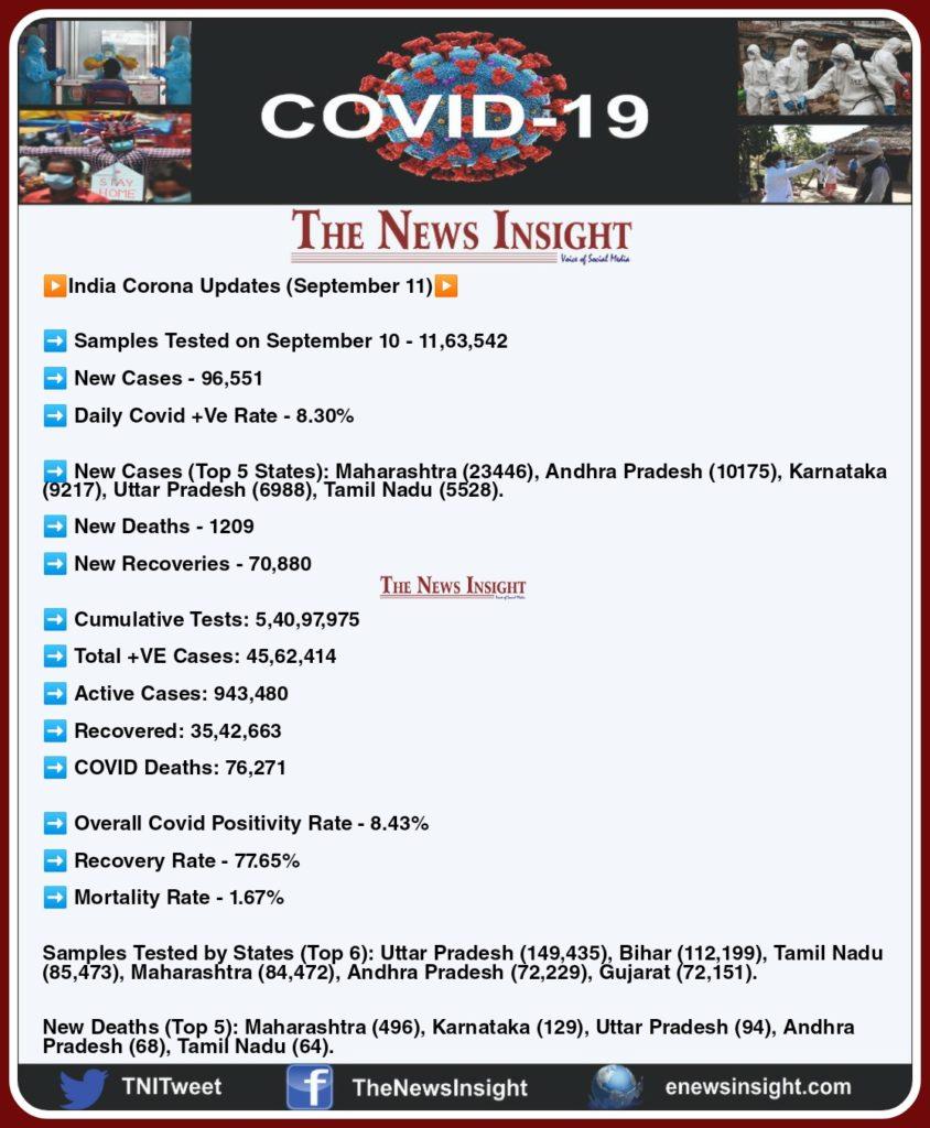 India Corona Updates - September 11