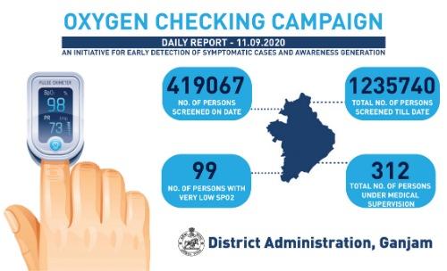 Ganjam Oxygen Checking Campaign