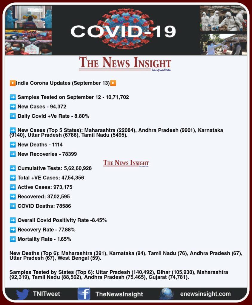 India Corona Updates - September 13