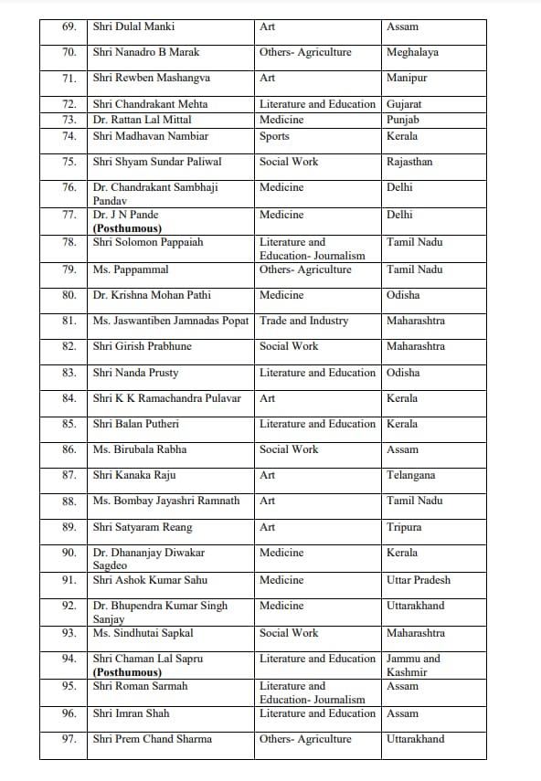 Padma Shri2