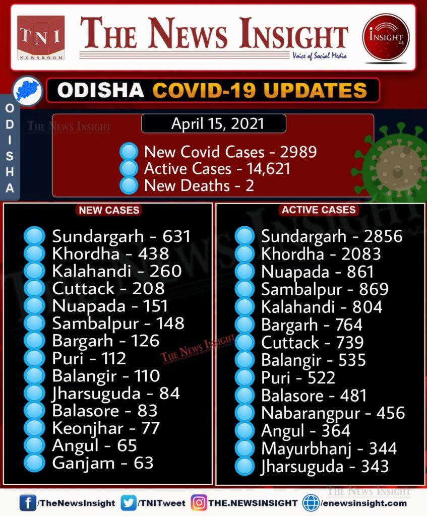 Odisha Corona Updates – April 15, 2021