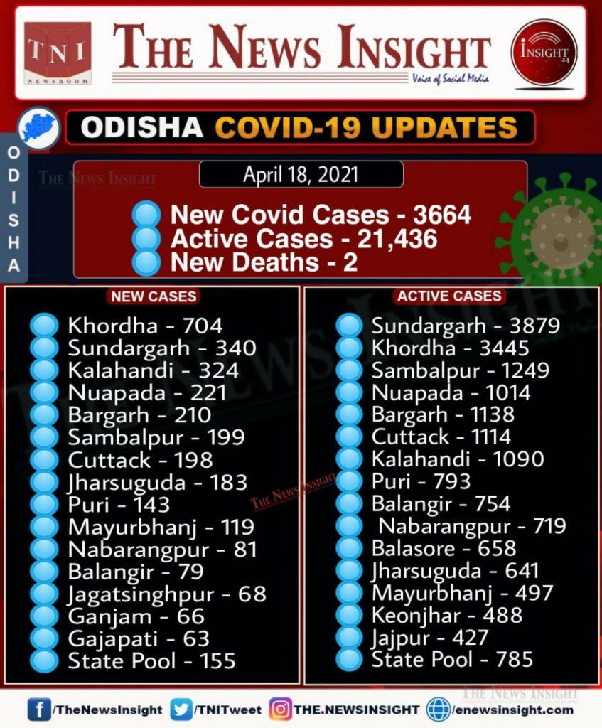 Odisha Corona Updates – April 18, 2021