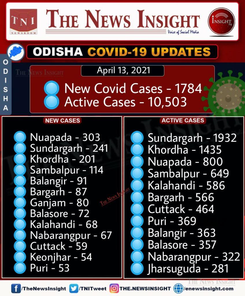 Odisha Corona Updates - April 13, 2021