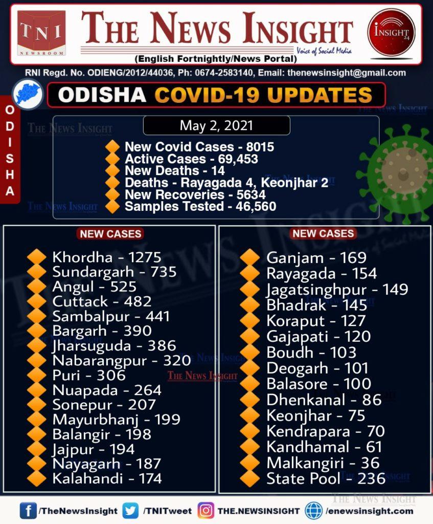 Odisha corona updates