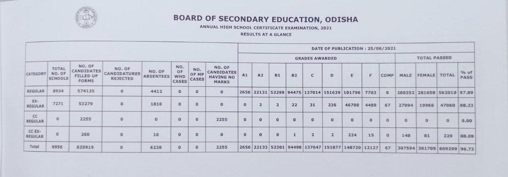 Odisha Class X Matric Results